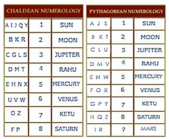 an analysis of cuneiforms and the phoenician alphabet The phoenician alphabet developed from the proto-canaanite alphabet, during  the 15th century bc before then the phoenicians wrote with a cuneiform script.